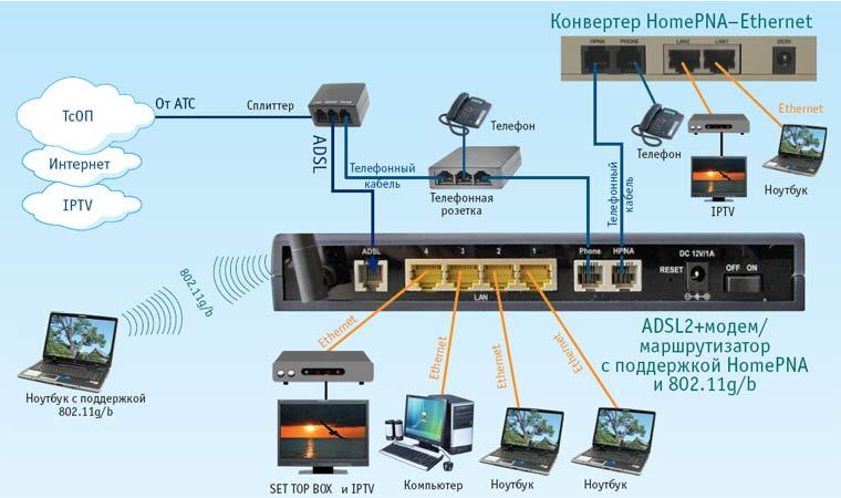 Как сделать домашнюю сеть на маршрутизаторе